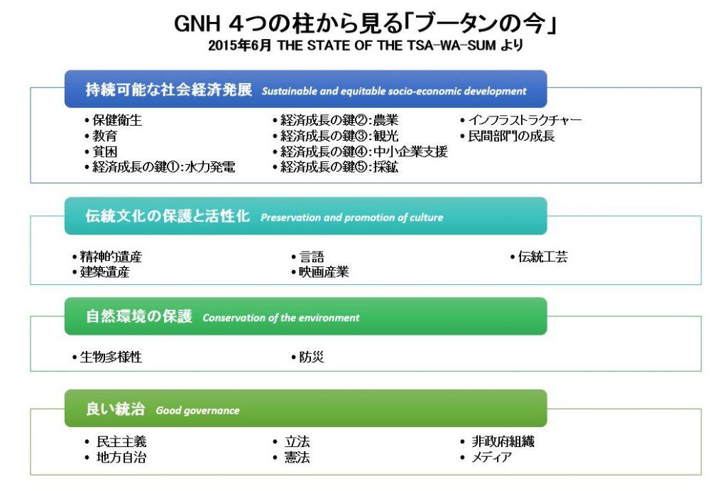 GNH-4-2
